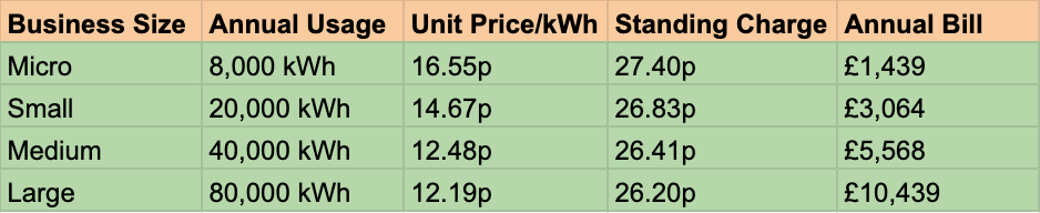 Cost of business electricity