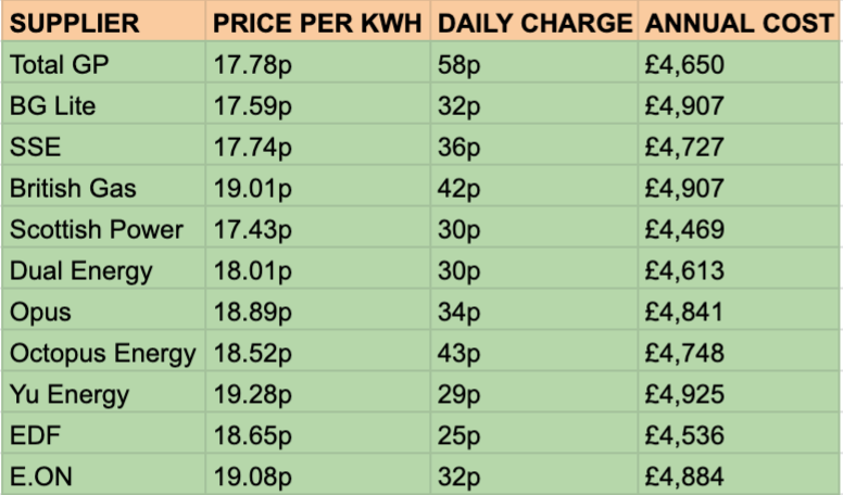 Current business electricity rates by supplier in the UK