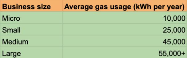 Average Gas Usage